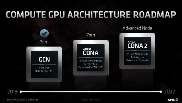 AMD Announces CDNA, RDNA2 Architectures, Significant Leap in Performance-per-Watt 5