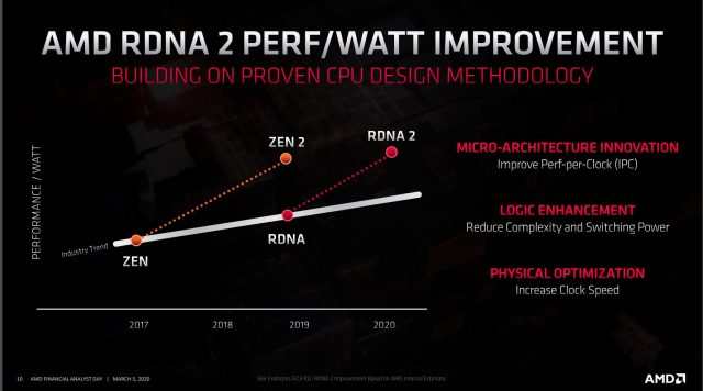 AMD Announces CDNA, RDNA2 Architectures, Significant Leap in Performance-per-Watt 3