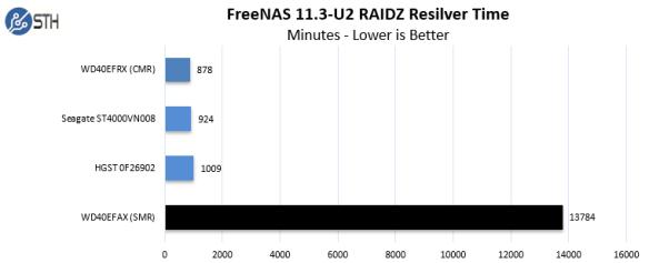 SMR-RAIDZ-Rebuild-v2