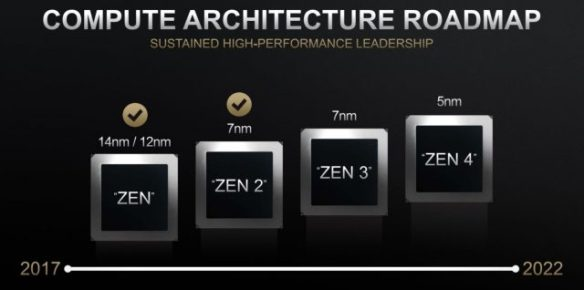 https://www.extremetech.com/wp-content/uploads/2020/06/Compute-Architecture-Roadmap.jpg