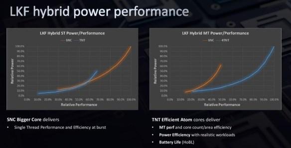 Tremont-Performance-Curves