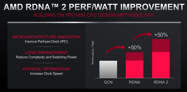 Rumors Point Towards Remarkable Gains for AMD's Upcoming 'Big Navi' GPUs 1