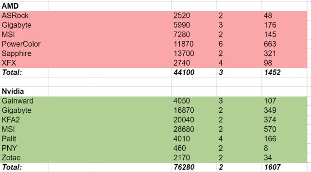 Reseller RMA Data Shows Fascinating Pattern Between AMD, Nvidia GPUs 1