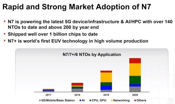 TSMC-N7-Products