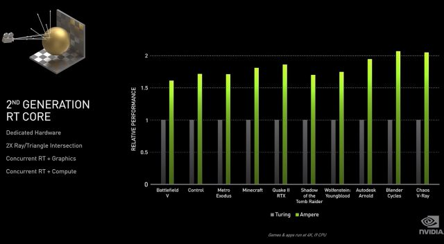 Nvidia's Ampere Looks to Deliver on Turing's Promises, Smash Performance Records 2
