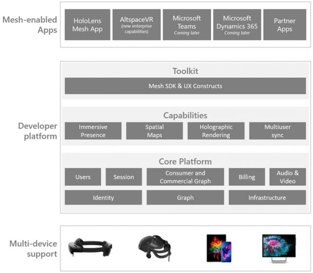 Microsoft's Mesh architecture is ambitiously cross-platform with a lot of boxes left to be developed