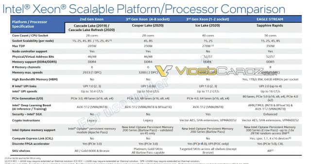 Intel-Xeon-Sapphire-Rapids-Specifications