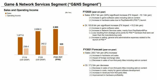 PS5-Impact-Data