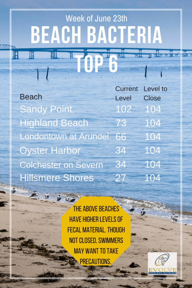 Chesapeake Bay Safe Swimming Guide to beaches in Anne Arundel County Evolve Direct Primary Care