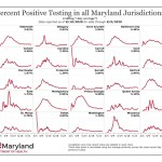 Maryland's positivity rate hits all-time low at 3.62%