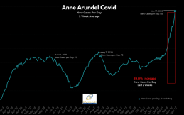 Anne Arundel Covid daily rate Evolve Direct November 18 2020