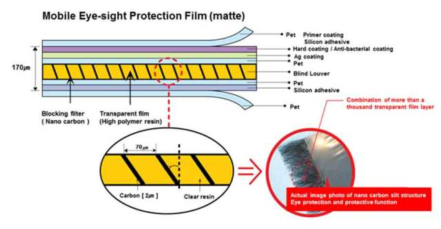 Structure-of-Eyesight-Protection-Film-for-Mobiles