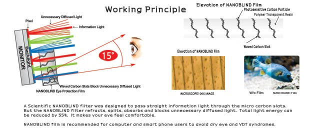 Nanoblind working Principle