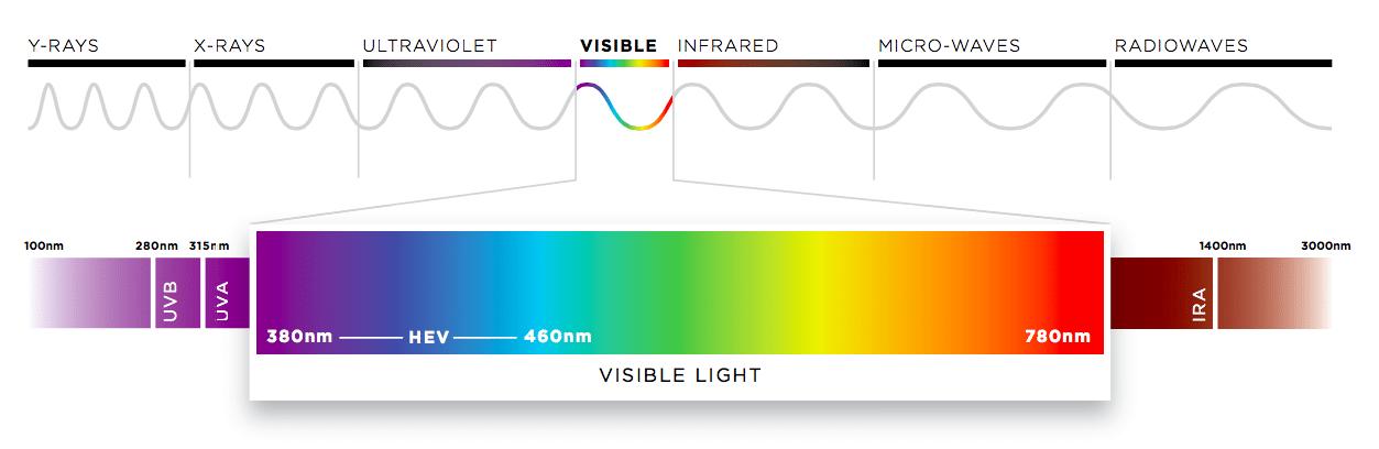 Red Light Wavelength