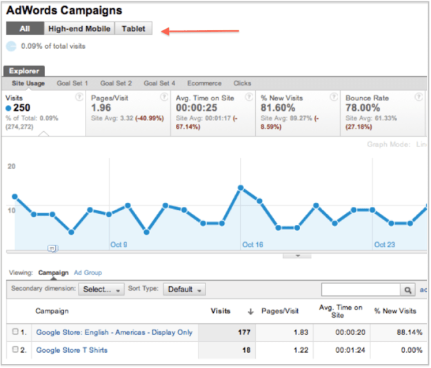 Google Changes Metrics in AdWords