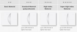 Zeiss lens materials