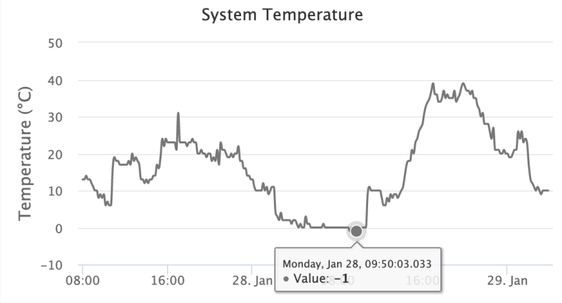 Eyesonhives bee monitor temperature graph showing -1C CPU temperature