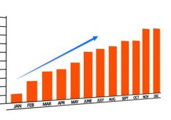 bars going upward with months below and numbers on the side. an arrow is going in an upward motion over the bars.