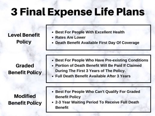final expense plans infographic
