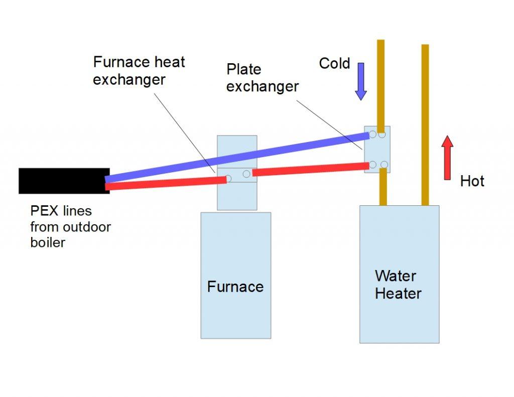 plumbing installation ez boilers outdoor boilers floor heat plumbing diagram basic pex water line route from outdoor boiler to indoor plumbing