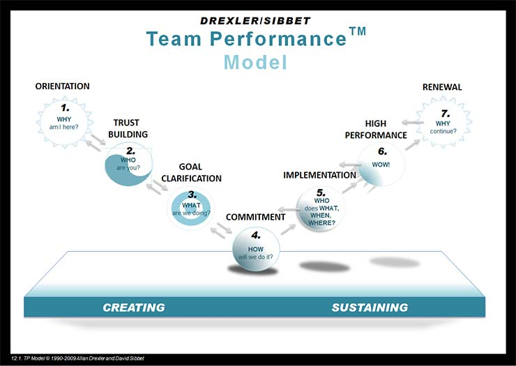 Accelerating Team Performance
