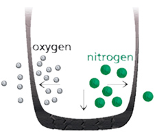 Why Nitrogen tire inflation?