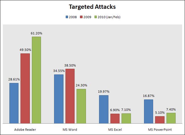 Targeted atacks