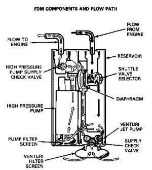 Dual Tanks Flow Problem  Ford F150 Forum  Community of