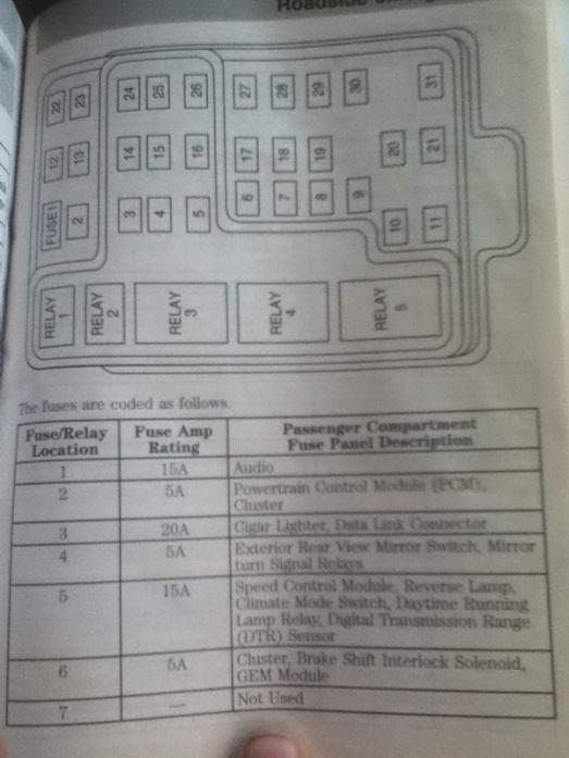 need a fuse box diagram/legend  ford f150 forum  community