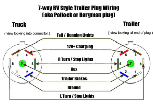 Converting 4 pin trailer to 7 pin  Ford F150 Forum