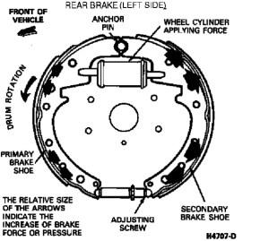 1989 RABS Break Lock Up  Ford F150 Forum  Community of