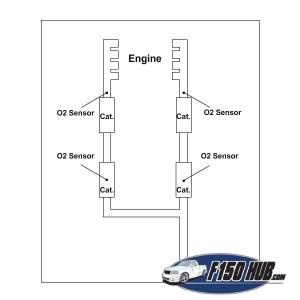 Ford F 150 O2 Sensor Wiring Diagram | WIRING DIAGRAM