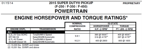 2015 Ford F-Series Super Duty Horsepower and Torque Ratings-Specs