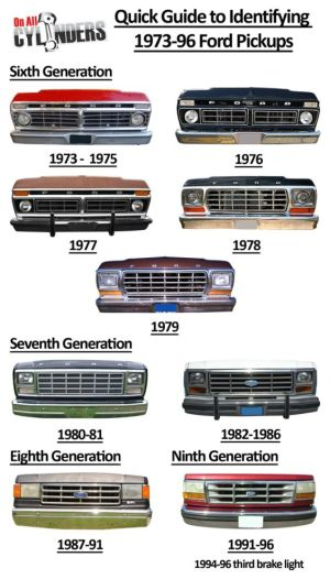 Quick Guide to identifying 19731996 Ford F150's | Super