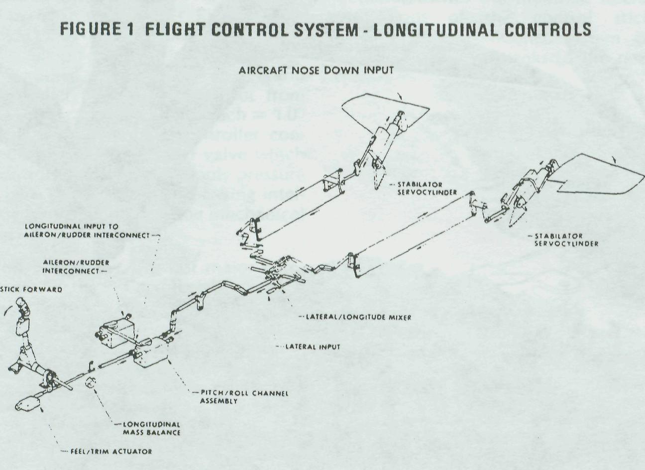 F 15 Longitudinal Control