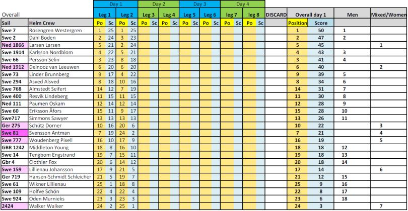 Results Stockholm Archipelago Raid 2016 - Day 1