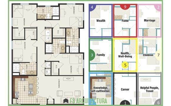 Feng shui f3 arquitectura - Arquitectura feng shui ...