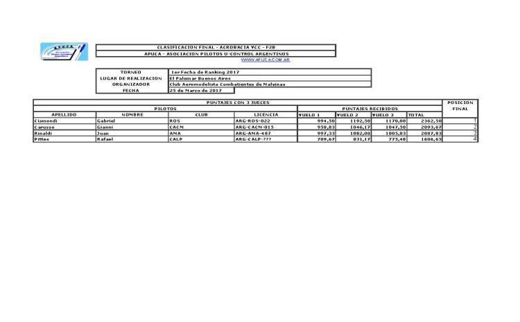 resultados completos ranking F2B