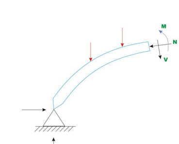 ANALYSIS OF TWO HINGED ARCH | CIVIL ENGINEERING