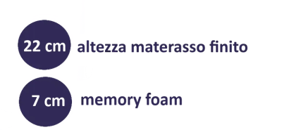 Materassi Soia Memory Prezzi.Natur Soya
