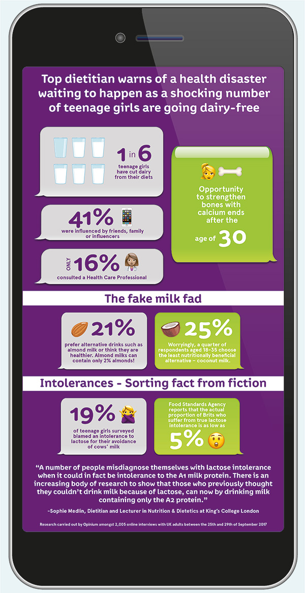 a2 Milk Teen survey infographic - Fab Food 4 All