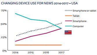 Mobile news Usa
