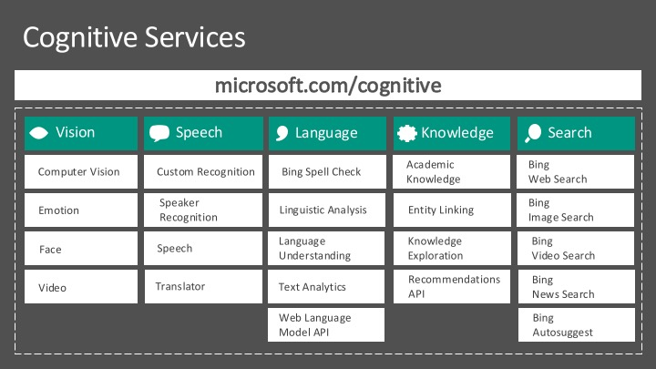 CognitiveServices