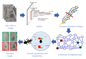 Visually Impaired Aid using Convolutional Neural Networks, Transfer Learning, and Particle Competition and Cooperation: The proposed framework using Particle Competition and Cooperation for semi-supervised classification with VGG16 as feature extractor.
