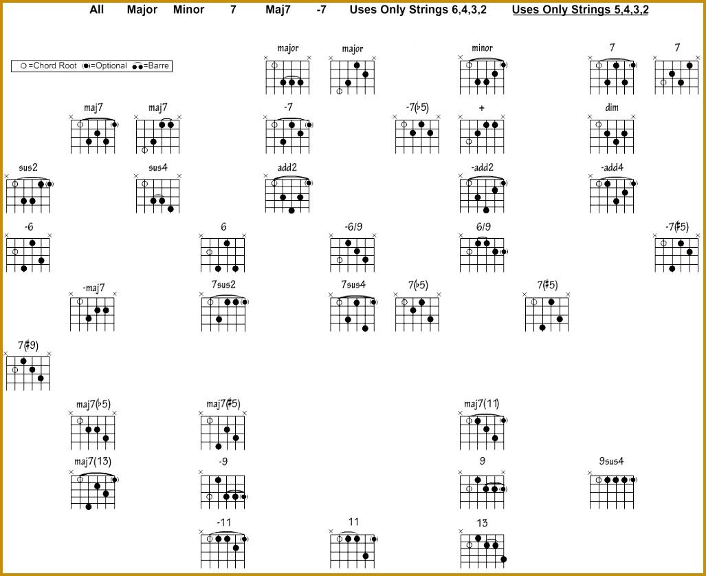 3 Advanced Guitar Chords