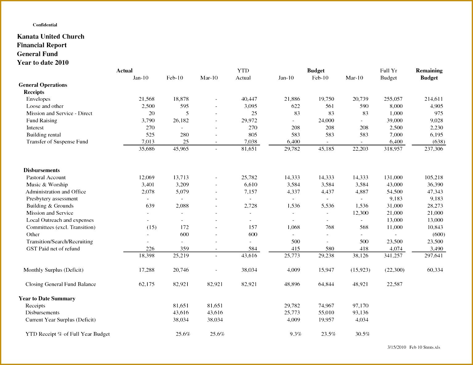 5 Treasurer Report Template Non Profit