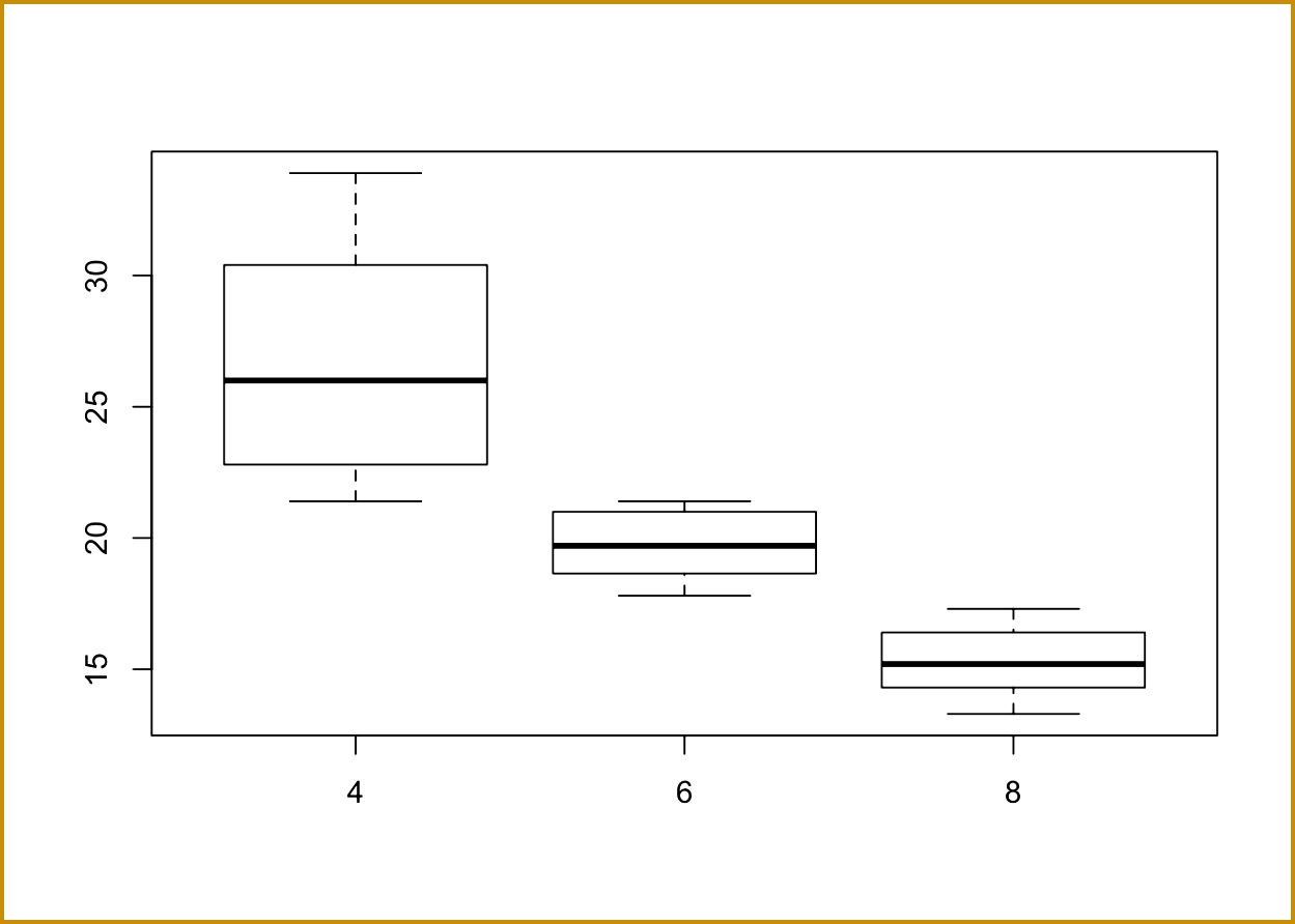 4 Box And Whisker Plot Worksheet