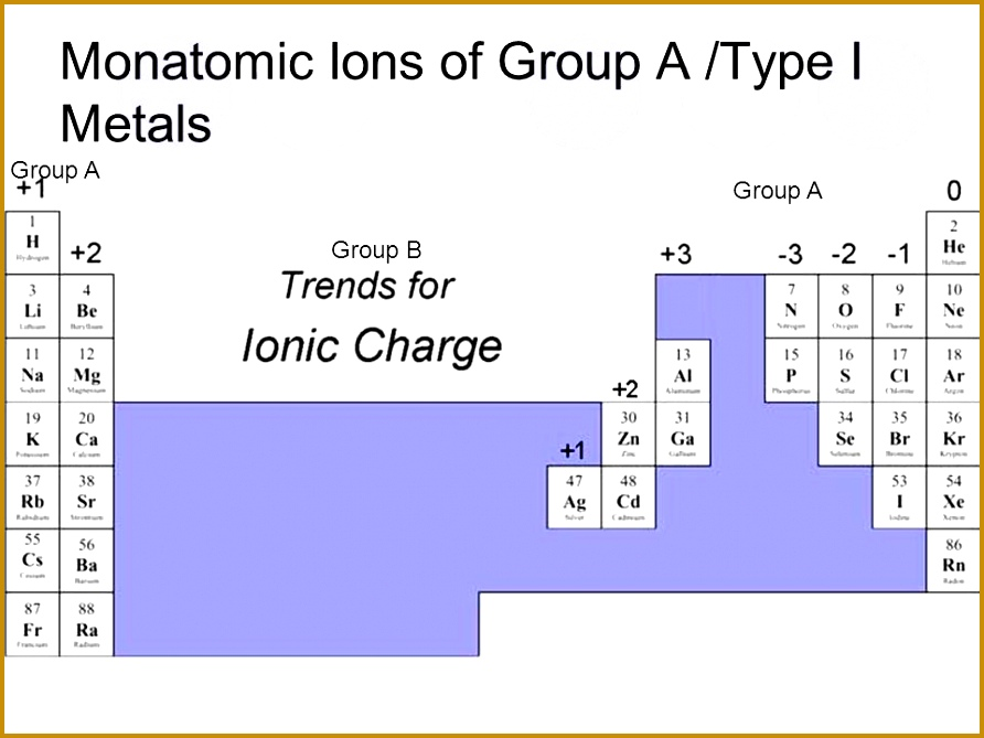 5 Nomenclature Worksheet 1 Monatomic Ions