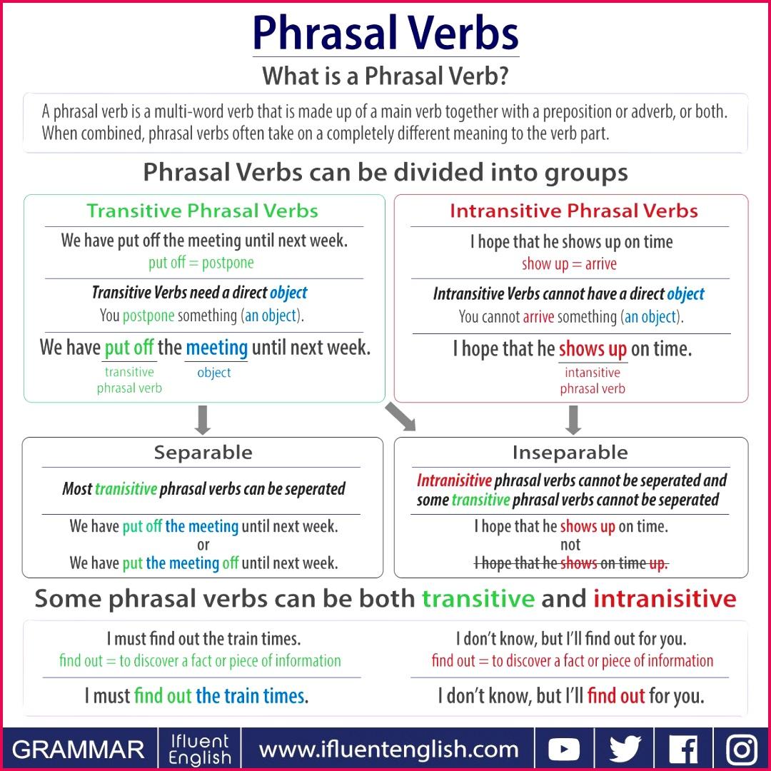 Class 12 Notes English Grammar Phrasal Verbs