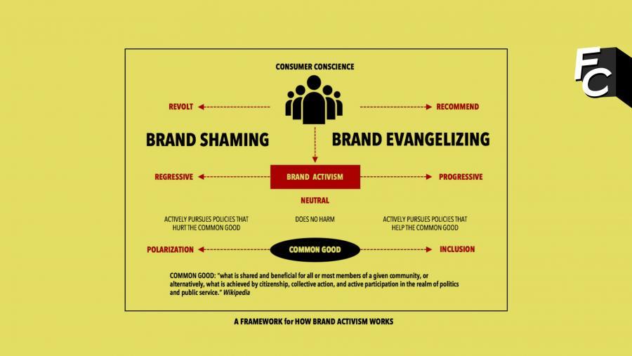 Brand Activism: ecco perché i giovani dovrebbero farci caso!